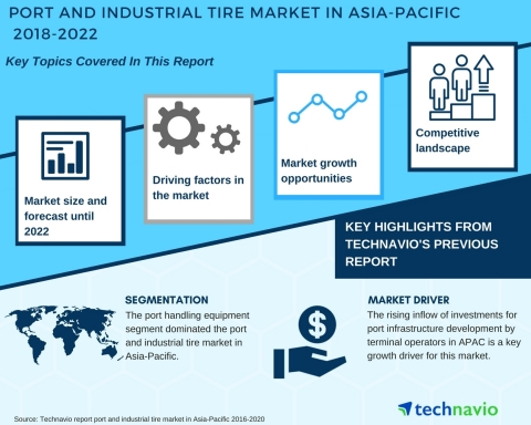 Technavio has published a new market research report on the port and industrial tire in Asia-Pacific from 2018-2022. (Graphic: Business Wire)