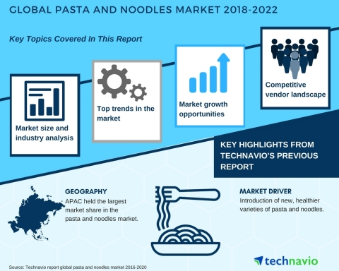 Technavio has published a new market research report on the global pasta and noodles market from 2018-2022. (Photo: Business Wire)
