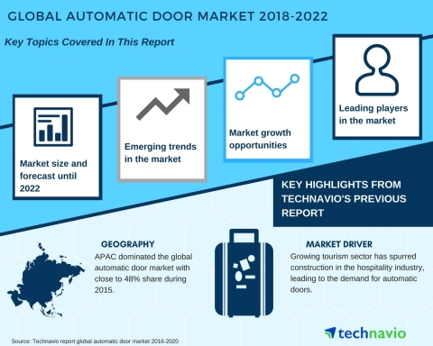 Technavio has published a new market research report on the global automatic door market from 2018-2022. (Graphic: Business Wire)