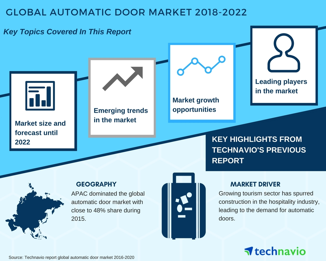 Automatic Doors - Market Assessment and Forecast| Technavio | Business Wire  sc 1 st  Business Wire & Automatic Doors - Market Assessment and Forecast| Technavio ...