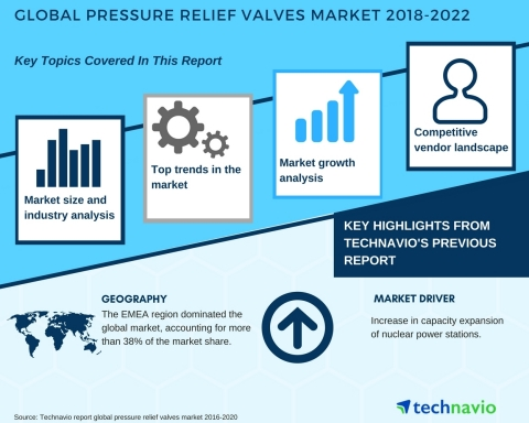 Technavio has published a new market research report on the global pressure relief valves market fro ...
