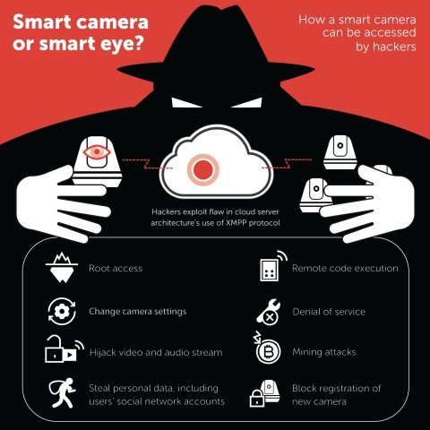 How a smart camera can be accessed by hackers. (Graphic: Kaspersky Lab)