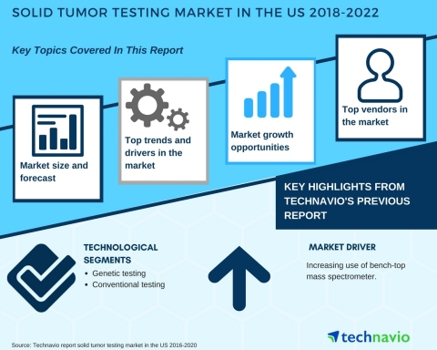 Technavio has published a new market research report on the solid tumor testing market in the US fro ...