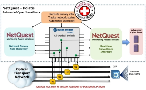 NetQuest and H+S Polatis protect customers from cyber crime with automated mass optical surveillance solution. (Graphic: Business Wire)