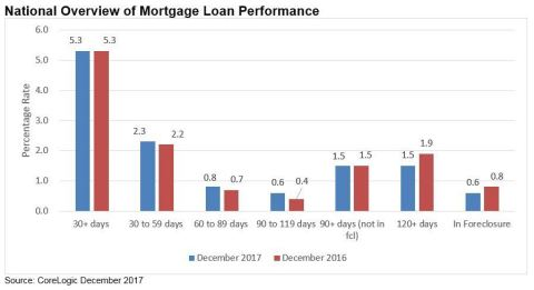 CoreLogic National Overview of Mortgage Loan Performance, featuring December 2017 Data  (Graphic: Business Wire)