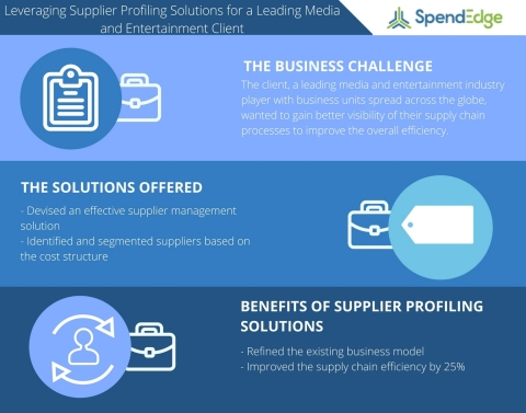 Leveraging Supplier Profiling Solutions to Increase the Supply Chain Efficiency for a Leading Media and Entertainment Client (Graphic: Business Wire)