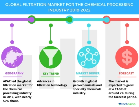 Technavio has published a new market research report on the global filtration market for the chemica ...
