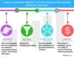 Technavio has published a new market research report on the global filtration market for the chemical processing industry from 2018-2022. (Graphic: Business Wire)