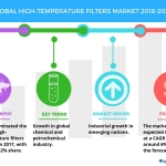 Key Findings of the Global High-temperature Filters Market | Technavio