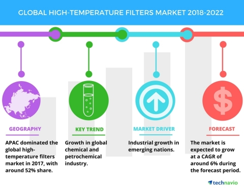 Technavio has published a new market research report on the global high-temperature filters market from 2018-2022. (Graphic: Business Wire)
