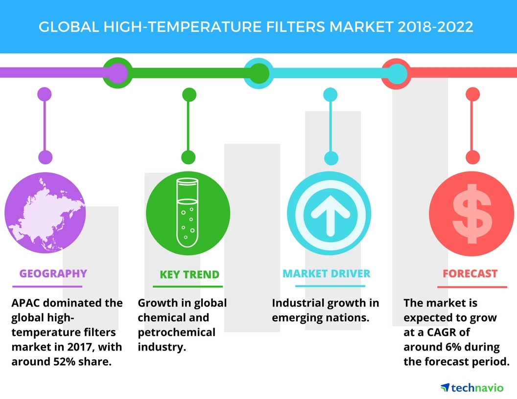 Key Findings Of The Global High Temperature Filters Market Wiring Technavio Business Wire