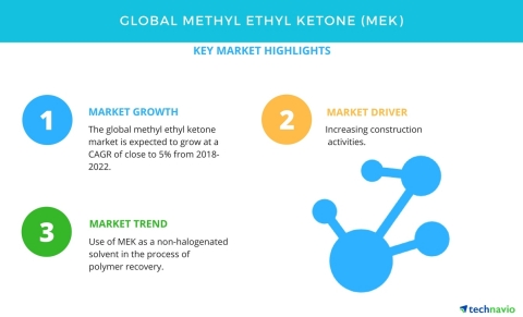 Technavio has published a new market research report on the global methyl ethyl ketone market from 2018-2022. (Graphic: Business Wire)