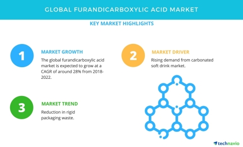 Technavio has published a new market research report on the global furandicarboxylic acid market from 2018-2022. (Graphic: Business Wire)