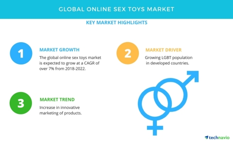 Technavio has published a new market research report on the global online sex toys market from 2018-2022. (Graphic: Business Wire)