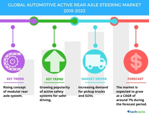 Technavio has published a new market research report on the global automotive active rear axle steering market from 2018-2022. (Graphic: Business Wire)