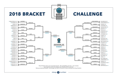 2018 March Bracket Challenge: Sleep Number threw out conventional tools - like probability and stats - and, instead, examined how well each college town slumbered this semester. (Photo: Business Wire)