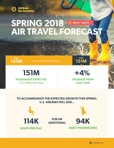 Spring 2018 Air Travel Forecast (Graphic: Business Wire)