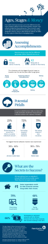 Investors across five different decades share their feelings about money including their biggest milestones, potential pitfalls and secrets to success. (Graphic: Ameriprise Financial)