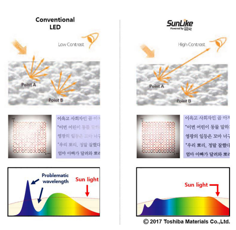 Comparison of light reflection of conventional LEDs with Seoul Semiconductor's SunLike LEDs demonstrates better contrast and color rendering. (Photo: Business Wire)