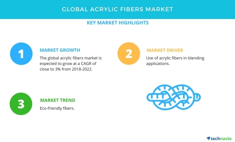 Technavio has published a new market research report on the global acrylic fibers market from 2018-2022. (Graphic: Business Wire)