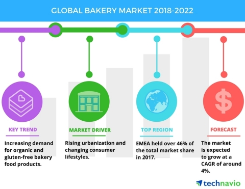 Technavio has published a new market research report on the global bakery market from 2018-2022. (Graphic: Business Wire)
