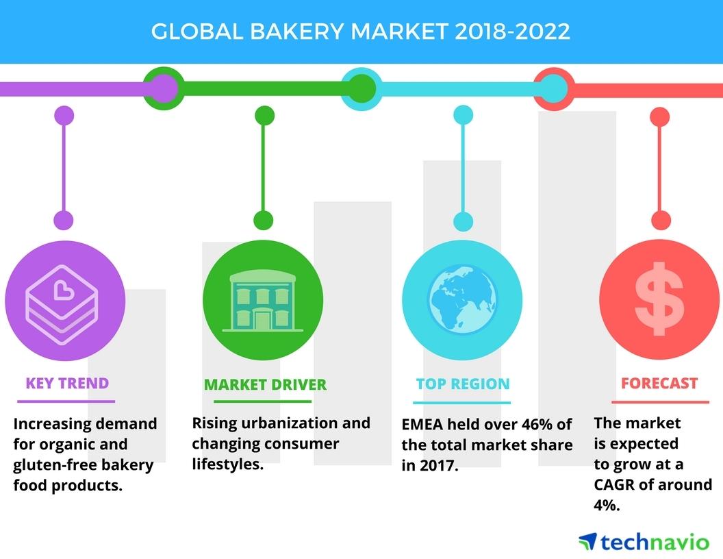 Global Bakery Market - Increasing Demand for Organic Food