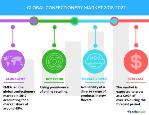 Technavio has published a new market research report on the global confectionery market from 2018-2022. (Graphic: Business Wire)