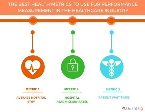 The Best Health Metrics to Use for Performance Measurement in the Healthcare Industry (Graphic: Business Wire)