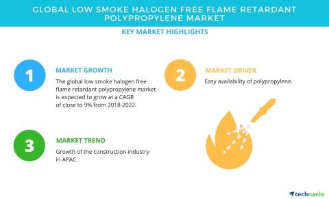 Technavio has published a new market research report on the global low smoke halogen free flame retardant polypropylene market from 2018-2022. (Graphic: Business Wire)