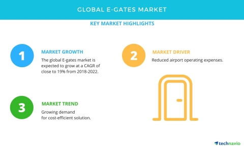 Technavio has published a new market research report on the global E-gates market from 2018-2022. (Graphic: Business Wire)