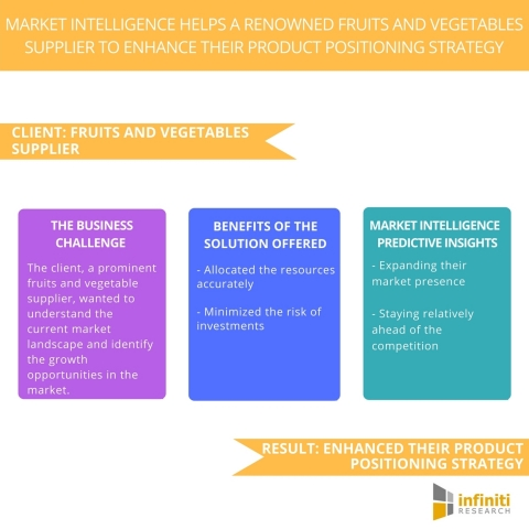 Market Intelligence Helps a Renowned Fruits and Vegetables Supplier to Enhance their Product Positioning Strategy. (Graphic: Business Wire)