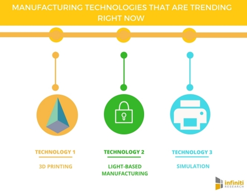 4 Manufacturing Technologies That Are Trending Right Now. (Graphic: Business Wire)