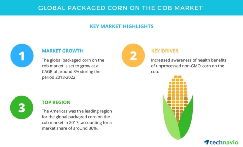 Technavio has published a new market research report on the global packaged corn on the cob market from 2018-2022. (Graphic: Business Wire)