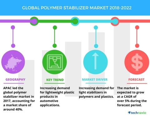 Technavio has published a new market research report on the global polymer stabilizer market from 2018-2022. (Graphic: Business Wire)