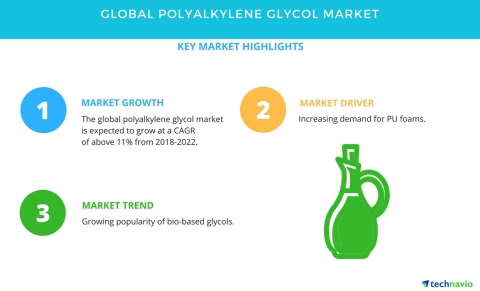 Technavio has published a new market research report on the global polyalkylene glycol market from 2018-2022. (Graphic: Business Wire)