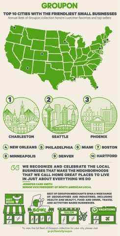 Groupon analyzed customer satisfaction ratings and sales data to determine which cities had the friendliest local businesses in the nation. (Graphic: Business Wire)
