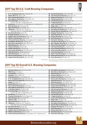 Top 50 U.S. Craft Brewing Companies based on beer sales volume. (Photo: Business Wire)