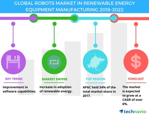Technavio has published a new market research report on the global robots market in renewable energy equipment manufacturing from 2018-2022. (Graphic: Business Wire)