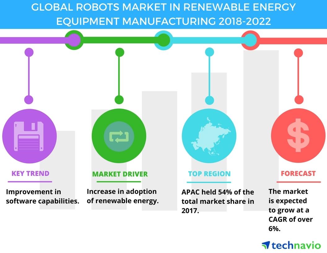global robots market in renewable energy equipment manufacturing