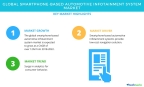 Technavio has published a new market research report on the global smartphone-based automotive infotainment system market from 2018-2022. (Graphic: Business Wire)