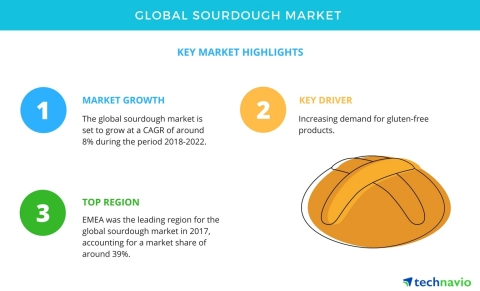 Technavio has published a new market research report on the global sourdough market from 2018-2022.  ...