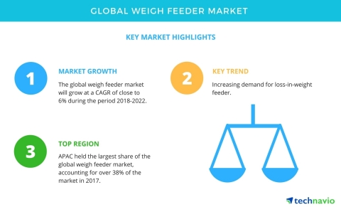 Technavio has published a new market research report on the global weigh feeder market from 2018-202 ...