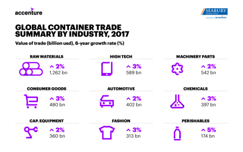 Global Container Trade Summary by Industry, 2017