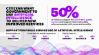 Citizens Want Government to Use Artificial Intelligence to Deliver New, Improved Services (Graphic: Business Wire)