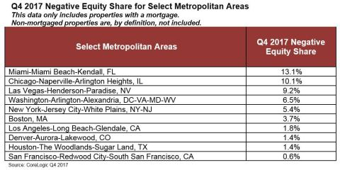 CoreLogic Q4 2017 Negative Equity Share for Select Metropolitan Areas (Graphic: Business Wire)