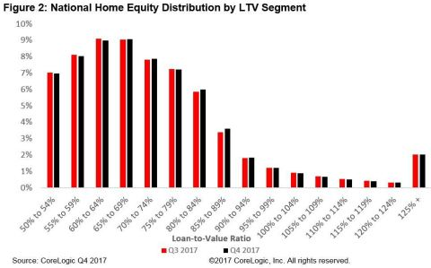 Figure 2: National Home Equity Distribution by LTV Segment; CoreLogic Q4 2017 (Graphic: Business Wire)