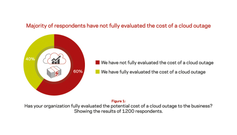 Has your organization fully evaluated the potential cost of a cloud outage to the business? Showing the results of 1200 respondents.  (Graphic: Business Wire)