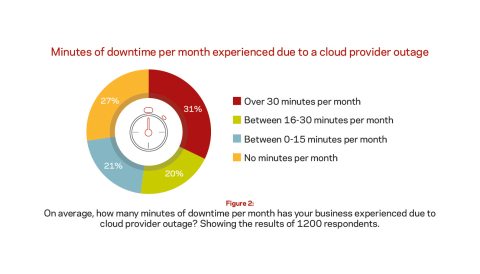 On average, how many minutes of downtime per month has your business experienced due to cloud provider outage? Showing the results of 1200 respondents.  (Graphic: Business Wire)
