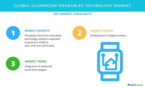Technavio has published a new market research report on the global classroom wearables technology market from 2018-2022. (Graphic: Business Wire)