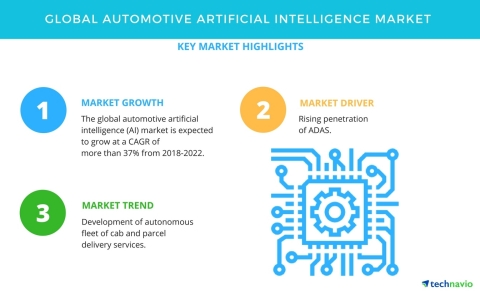 Technavio has published a new market research report on the global automotive artificial intelligence (AI) market from 2018-2022. (Graphic: Business Wire)